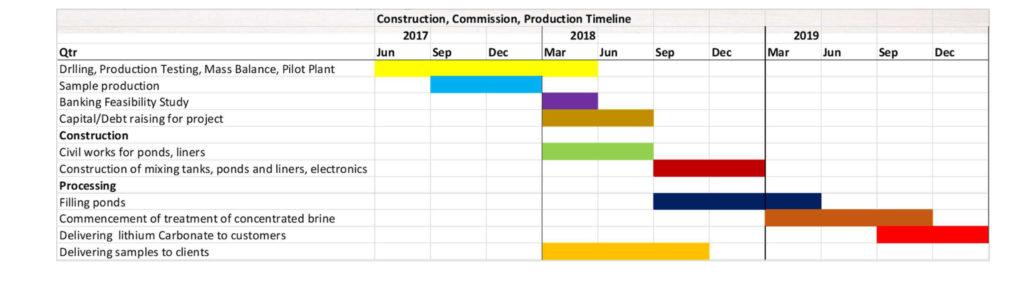 AIS-Development-Schedule---Shipping-Product-Sept-2019-2